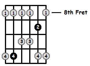 A Flat Major Pentatonic 8th Position Frets