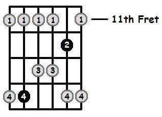 B Major Pentatonic 11th Position Frets