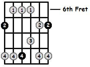 B Major Pentatonic 6th Position Frets
