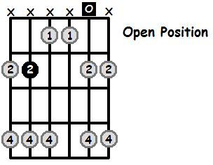 B Major Pentatonic Open Position Frets