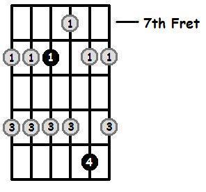 B Flat Major Pentatonic 7th Position Frets