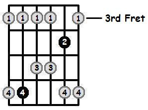D Sharp Major Pentatonic 3rd Position Frets