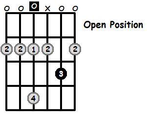 D Major Pentatonic Open Position Frets