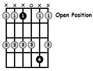 D Sharp Major Pentatonic Open Position Frets