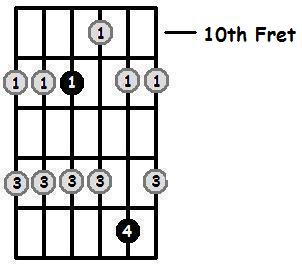 D Flat Major Pentatonic 10th Position Frets