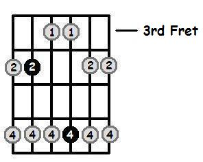 D Flat Major Pentatonic 3rd Position Frets