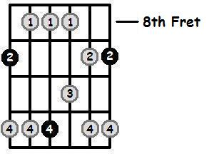 D Flat Major Pentatonic 8th Position Frets