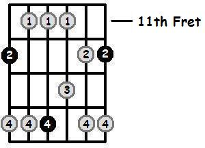 E Major Pentatonic 11th Position Frets