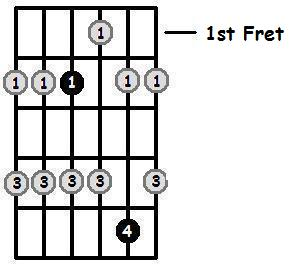 E Major Pentatonic 1st Position Frets