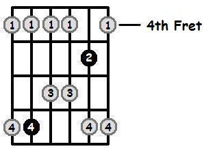 E Major Pentatonic 4th Position Frets