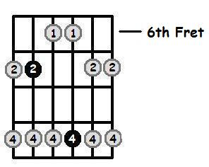 E Major Pentatonic 6th Position Frets