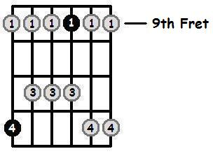 E Major Pentatonic 9th Position Frets