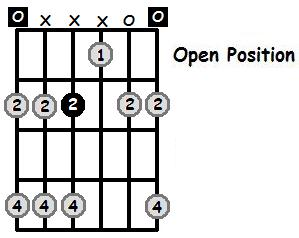 E Major Pentatonic Open Position Frets
