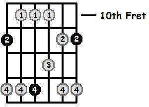 E Flat Major Pentatonic 10th Position Frets