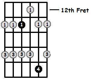 E Flat Major Pentatonic 12th Position Frets