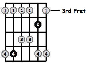 E Flat Major Pentatonic 3rd Position Frets
