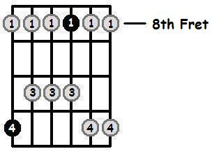 E Flat Major Pentatonic 8th Position Frets