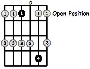 E Flat Major Pentatonic Open Position Frets