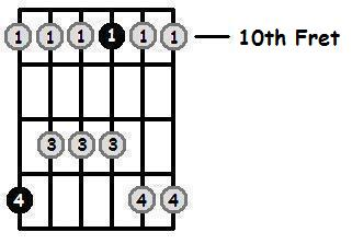 F Major Pentatonic 10th Position Frets