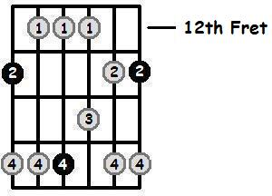 F Major Pentatonic 12th Position Frets