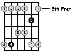 F Major Pentatonic 5th Position Frets