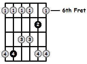 F Sharp Major Pentatonic 6th Position Frets