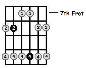 F Major Pentatonic 7th Position Frets