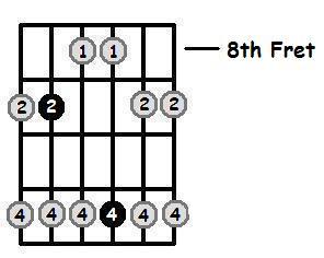 F Sharp Major Pentatonic 8th Position Frets