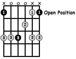 F Major Pentatonic Open Position Frets