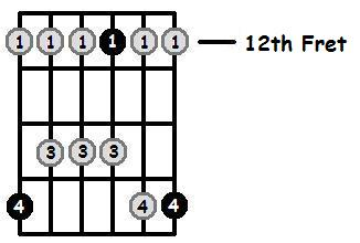 G Major Pentatonic 12th Position Frets