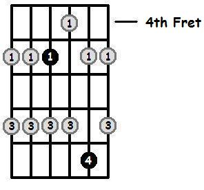 G Major Pentatonic 4th Position Frets