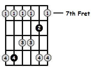 G Major Pentatonic 7th Position Frets