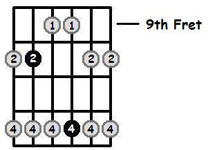 G Major Pentatonic 9th Position Frets