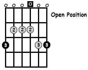 G Major Pentatonic Open Position Frets