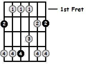 G Flat Major Pentatonic 1st Position Frets