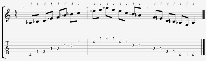 A Flat Major Pentatonic 1st Position Notes