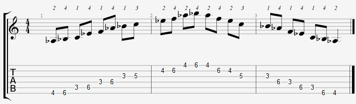 A Flat Major Pentatonic 3rd Position Notes