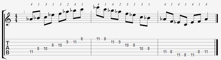 A Flat Major Pentatonic 8th Position Notes