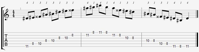 D Sharp Major Pentatonic 8th Position Notes