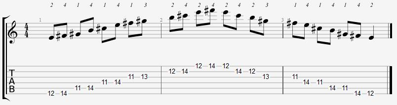 E Major Pentatonic 11th Position Notes