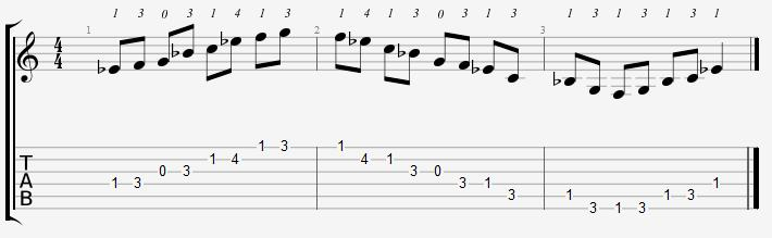 E Flat Major Pentatonic Open Position Notes