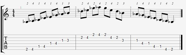 G Flat Major Pentatonic 1st Position Notes