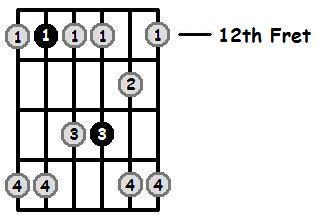 A Minor Pentatonic 12th Position Frets