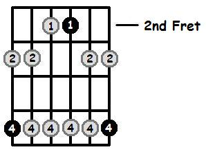 A Minor Pentatonic 2nd Position Frets