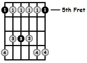 A Minor Pentatonic 5th Position Frets