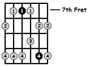 A Minor Pentatonic 7th Position Frets