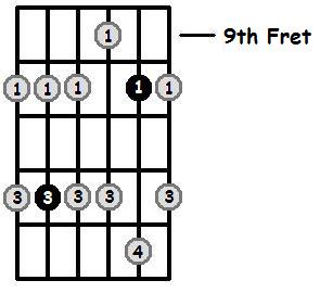 A Minor Pentatonic 9th Position Frets
