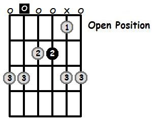 A Minor Pentatonic Open Position Frets