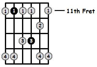 A Flat Minor Pentatonic 11th Position Frets