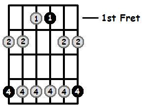 A Flat Minor Pentatonic 1st Position Frets